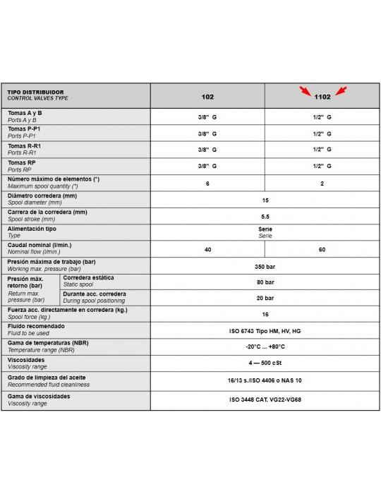 Distribuidor Hidráulico Tabla Resumen