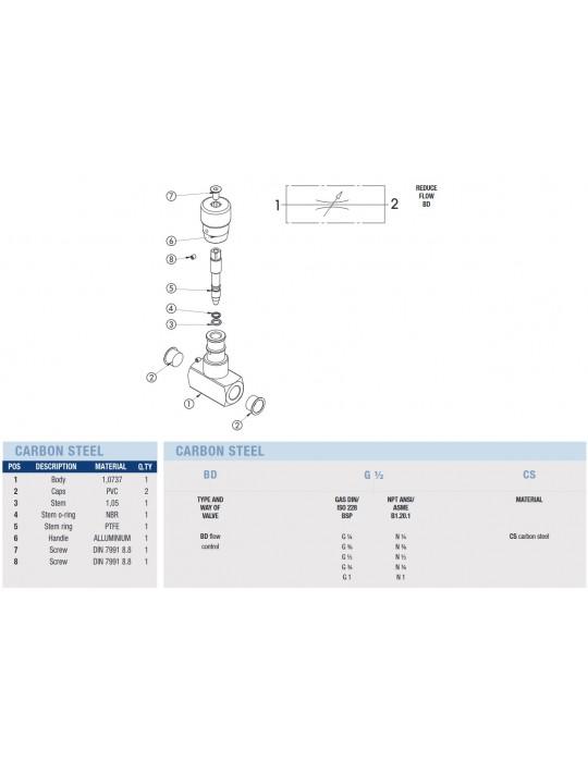 Regulador de Caudal - Partes y Composición
