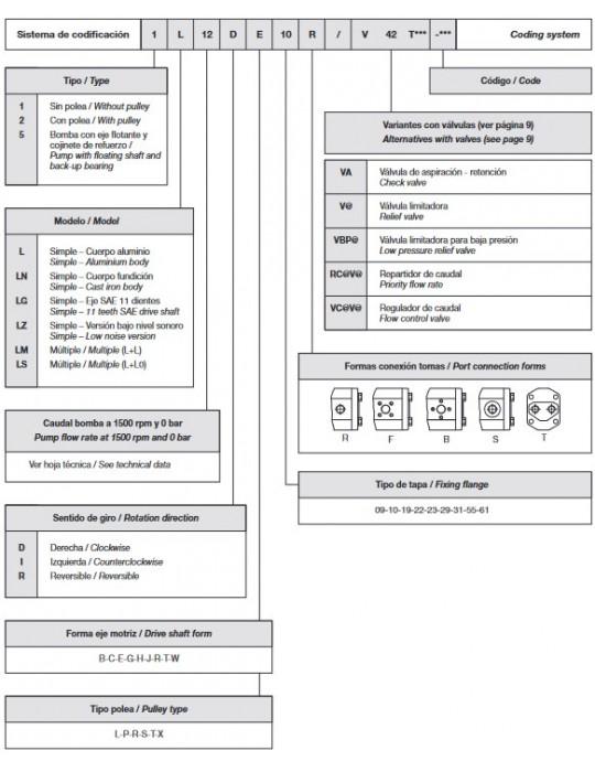 Bomba Hidráulica Cuadro Resumen